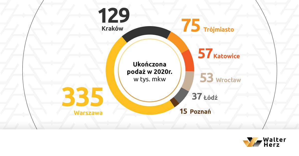 Biura Wysoka aktywność deweloperów w 2020 roku