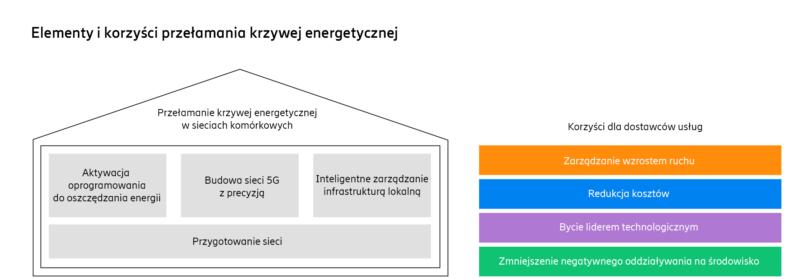 Ericsson-korzysci_przelamania