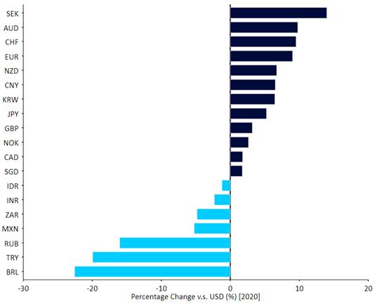 FX Performance Tracker dla wybranych walut