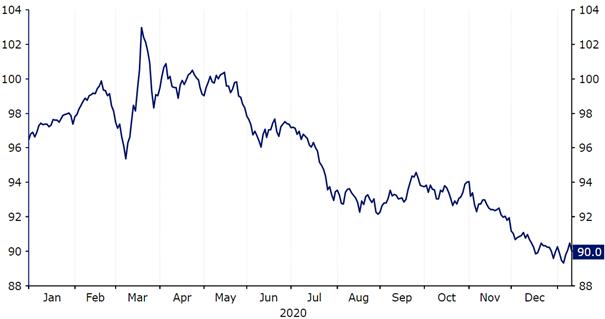 Indeks USD