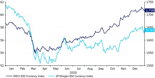 Indeksy walut EM MSCI i JPM