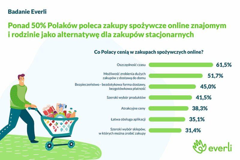 Koronawirus a zmiany na rynku e-commerce
