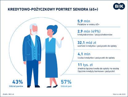 Kredyty i pożyczki 65-latków