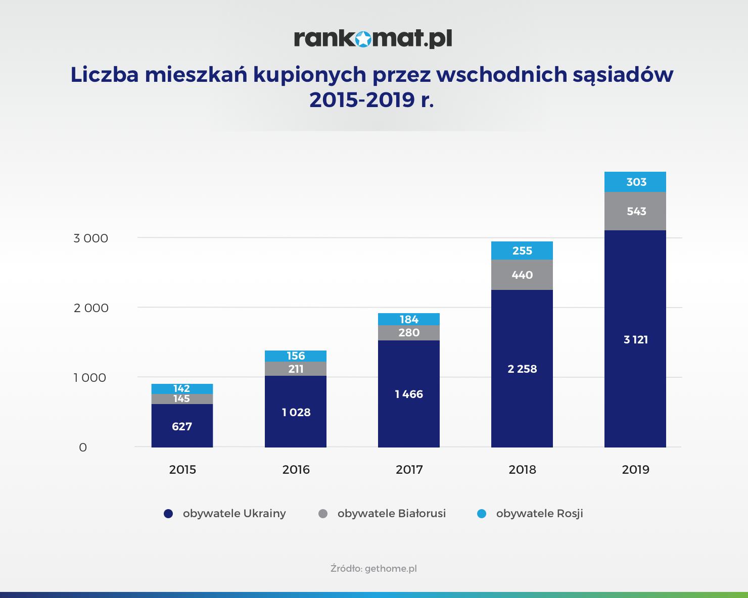 Liczba mieszkań kupionych przez wschodnich sąsiadów 2015-2019 r_v1 (1)