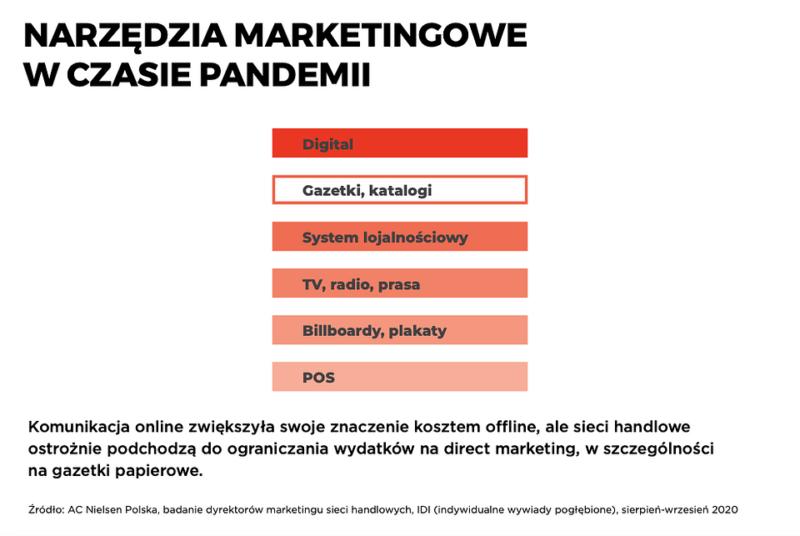 Marketing w obliczu Covid-19