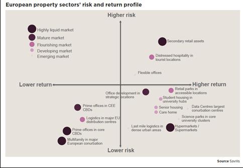 Najbardziej atrakcyjne inwestycyjnie sektory nieruchomości w Europie w 2021 rok