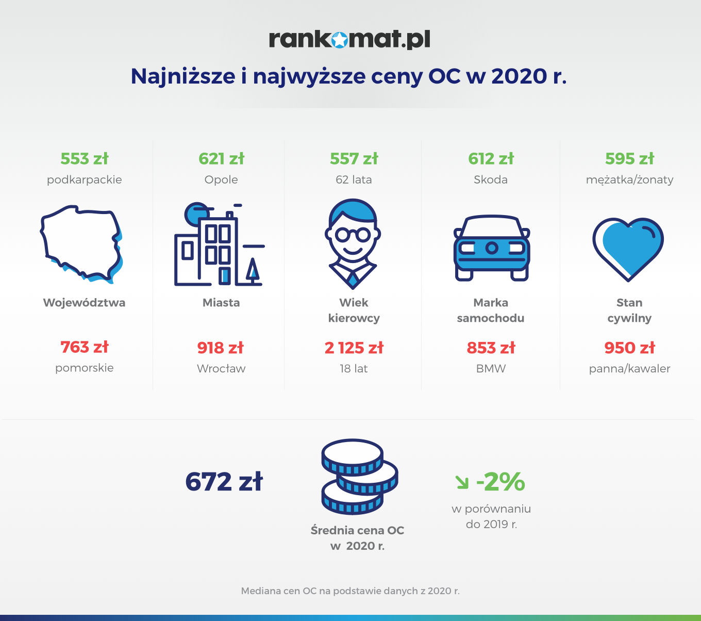 Najniższe i najwyższe ceny OC w 2020 r_v1