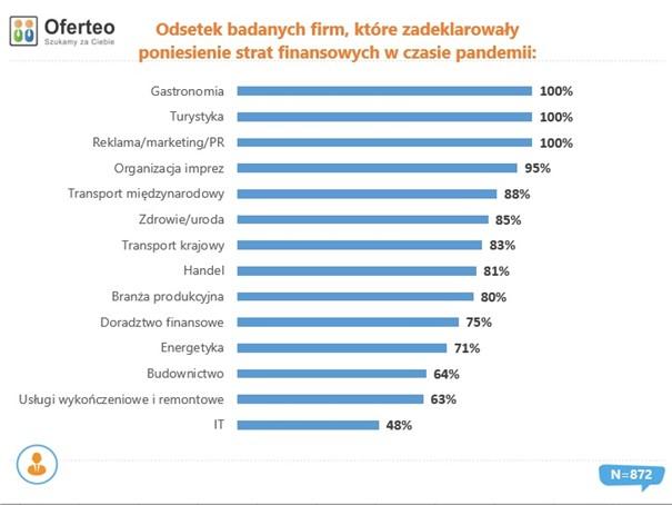Odsetek badanych firm, które zadeklarowały poniesienie strat finansowych w czasie pandemii