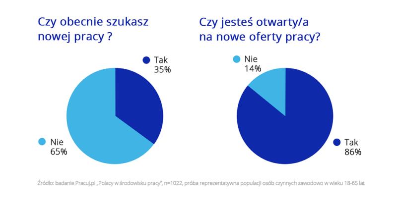 Polacy gotowi na zmianę pracy