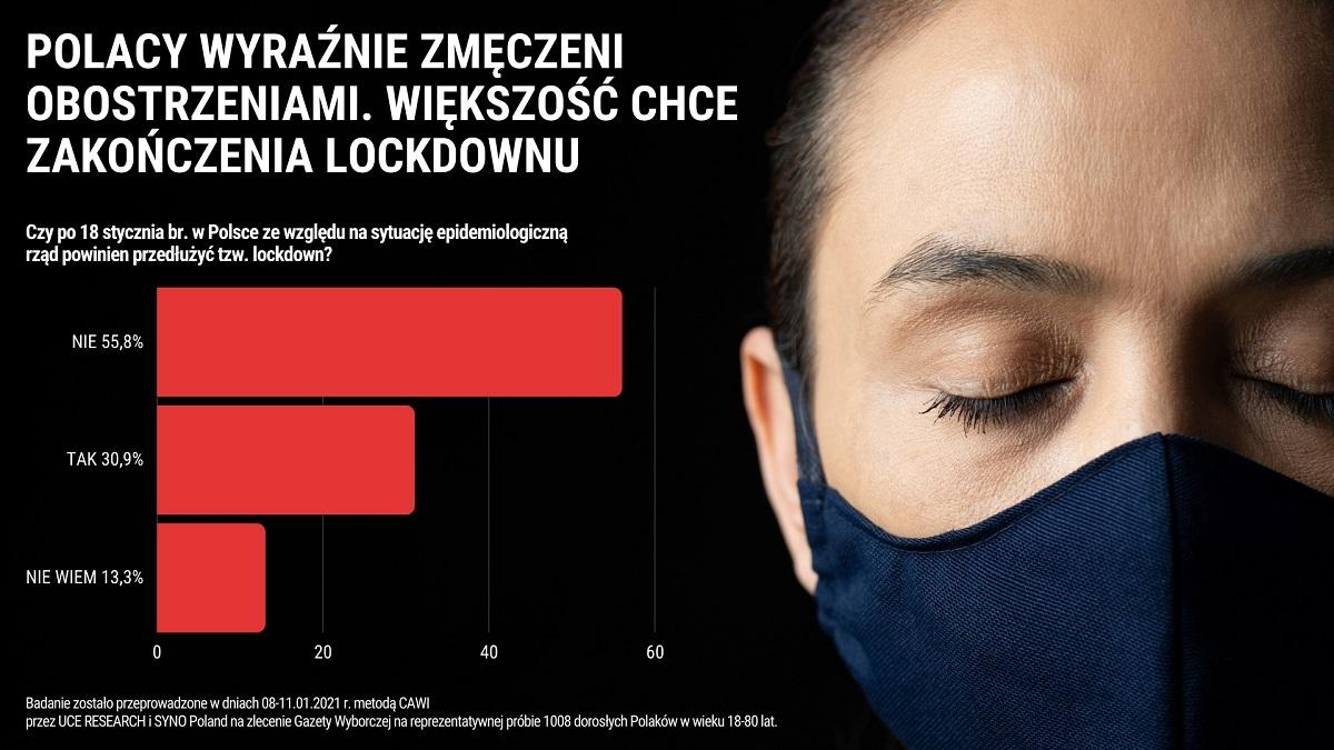 Polacy są zmęczeni obostrzeniami. Większość chce zakończenia tzw. lockdownu
