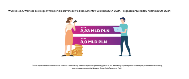 Polską branżę gier czekają dalsze wzrosty