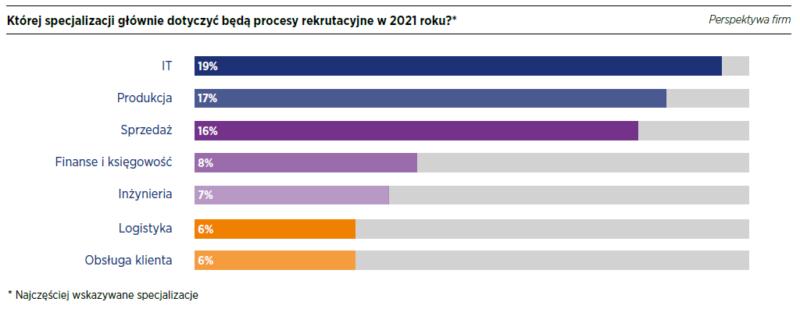RAPORT PŁACOWY HAYS POLAND 2021