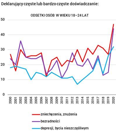 Samopoczucie Polaków w wieku