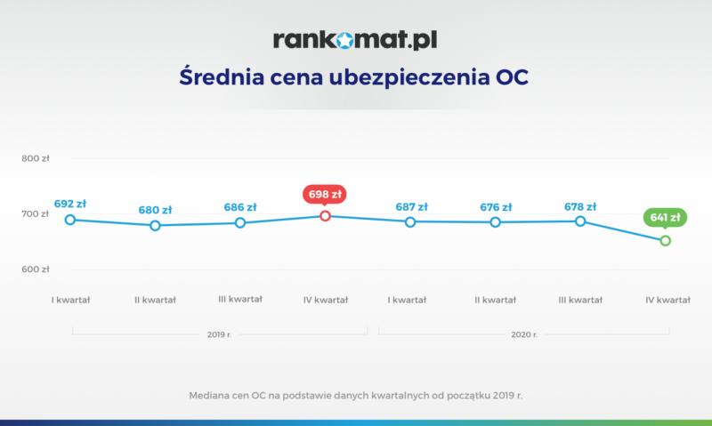 Średnia cena ubezpieczenia OC_v1 (2)