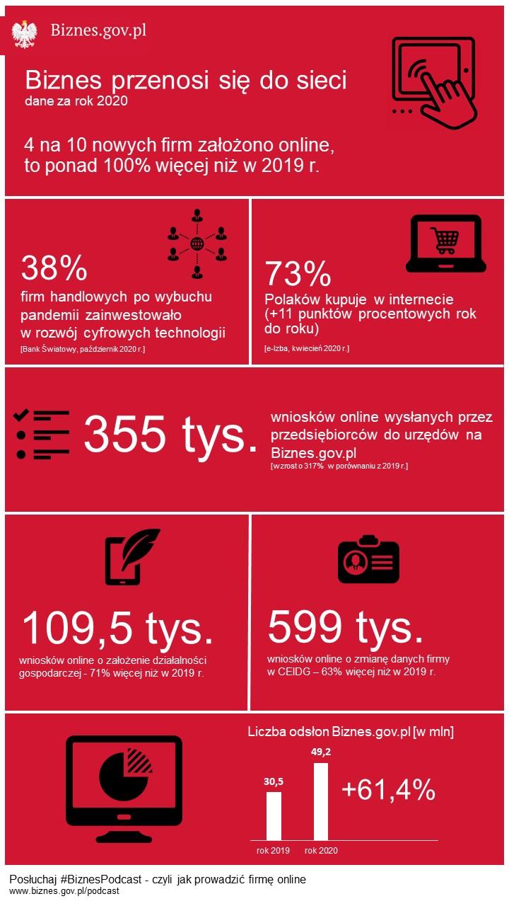W 2020 r. dwukrotnie wzrosła liczba firm zakładanych online