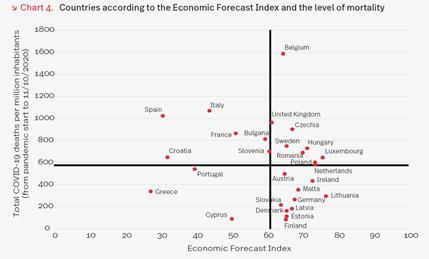Wyniki gospodarcze na tle śmiertelności w wyniku COVID19