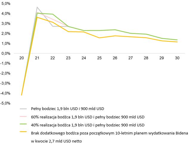 Wzrost PKB w alternatywnych scenariuszach nowego bodźca fiskalnego Joe Bidena