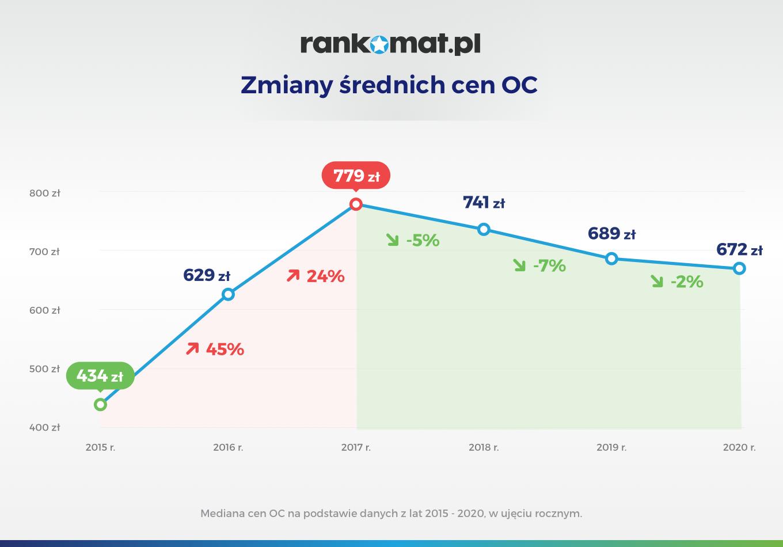 Zmiany średnich cen OC_v1