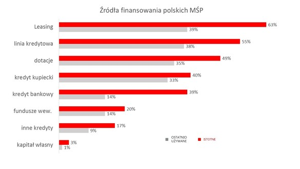 finansowanie MSP