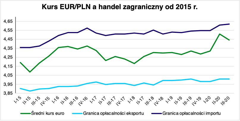 kurs euro a eksport