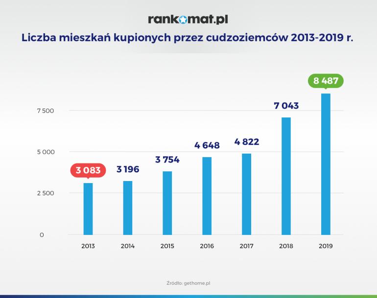 liczba-mieszka-kupionych-przez-cudzoziemc-w-2013-2019-r-v1