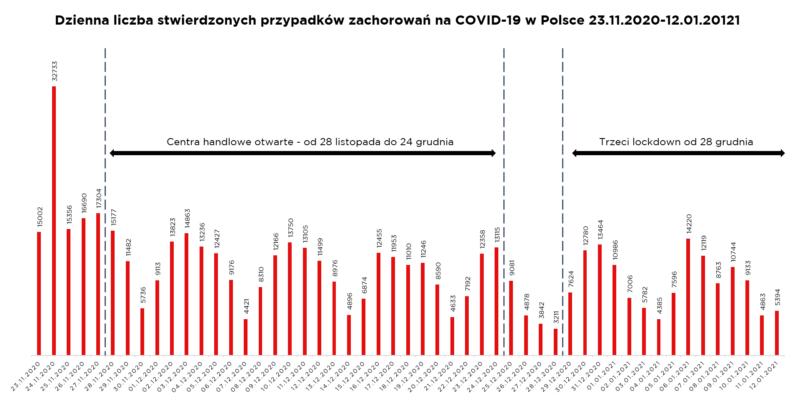 liczba zachorowań covid w polsce