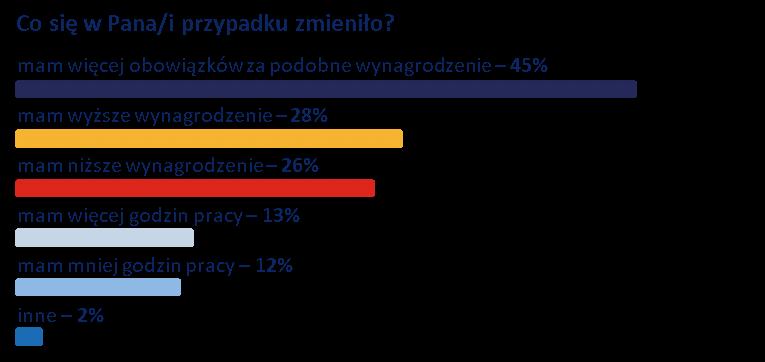 opinie pracowników tymczasowych z ukrainy
