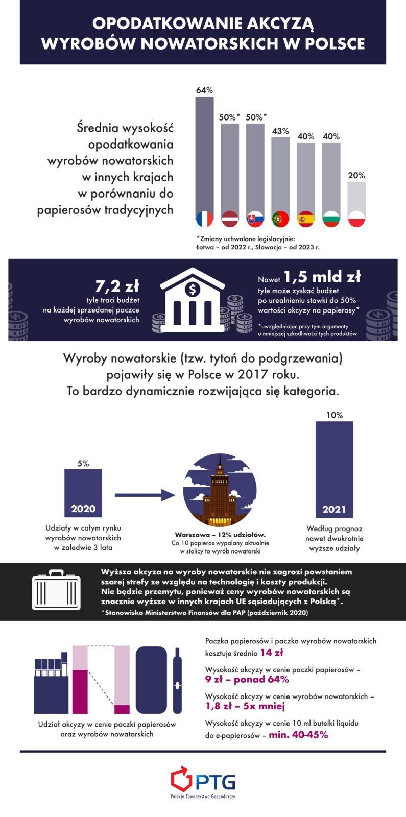 opodatkowanie podatkiem akcyzowym branży tytoniowej w Polsce