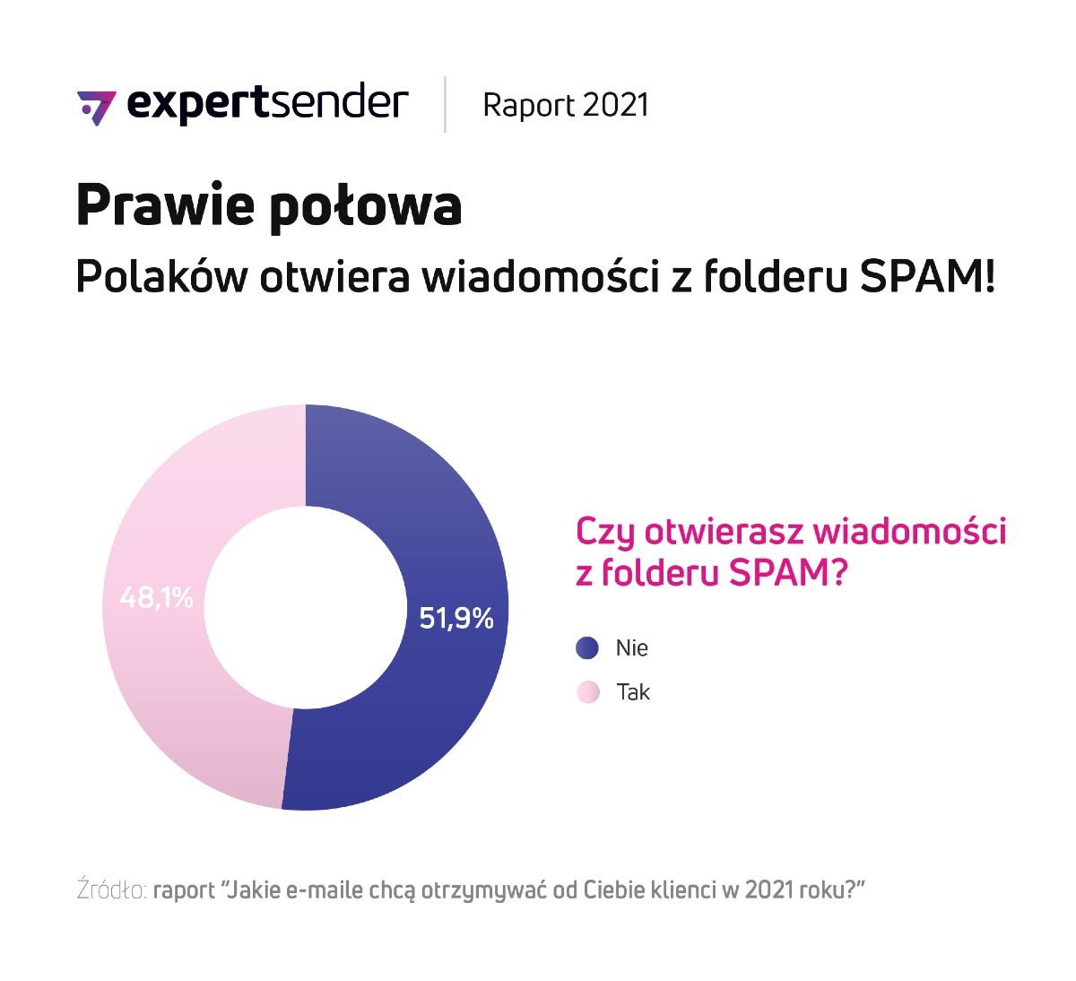raport_e-mail_SPAM_ExpertSender