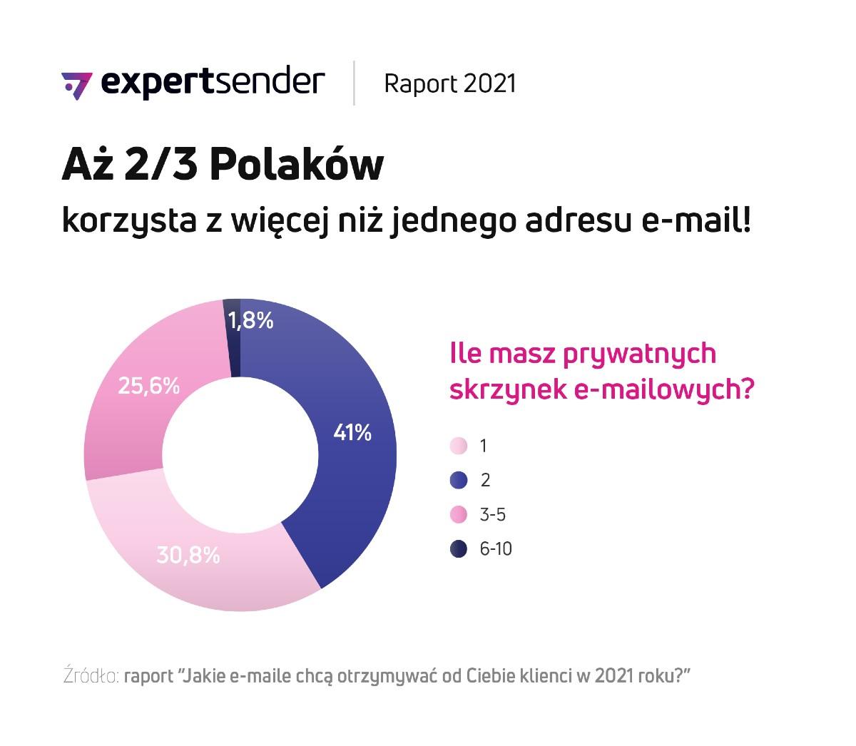 raport_e-mail_Skrzynki_mailowe_ExpertSender