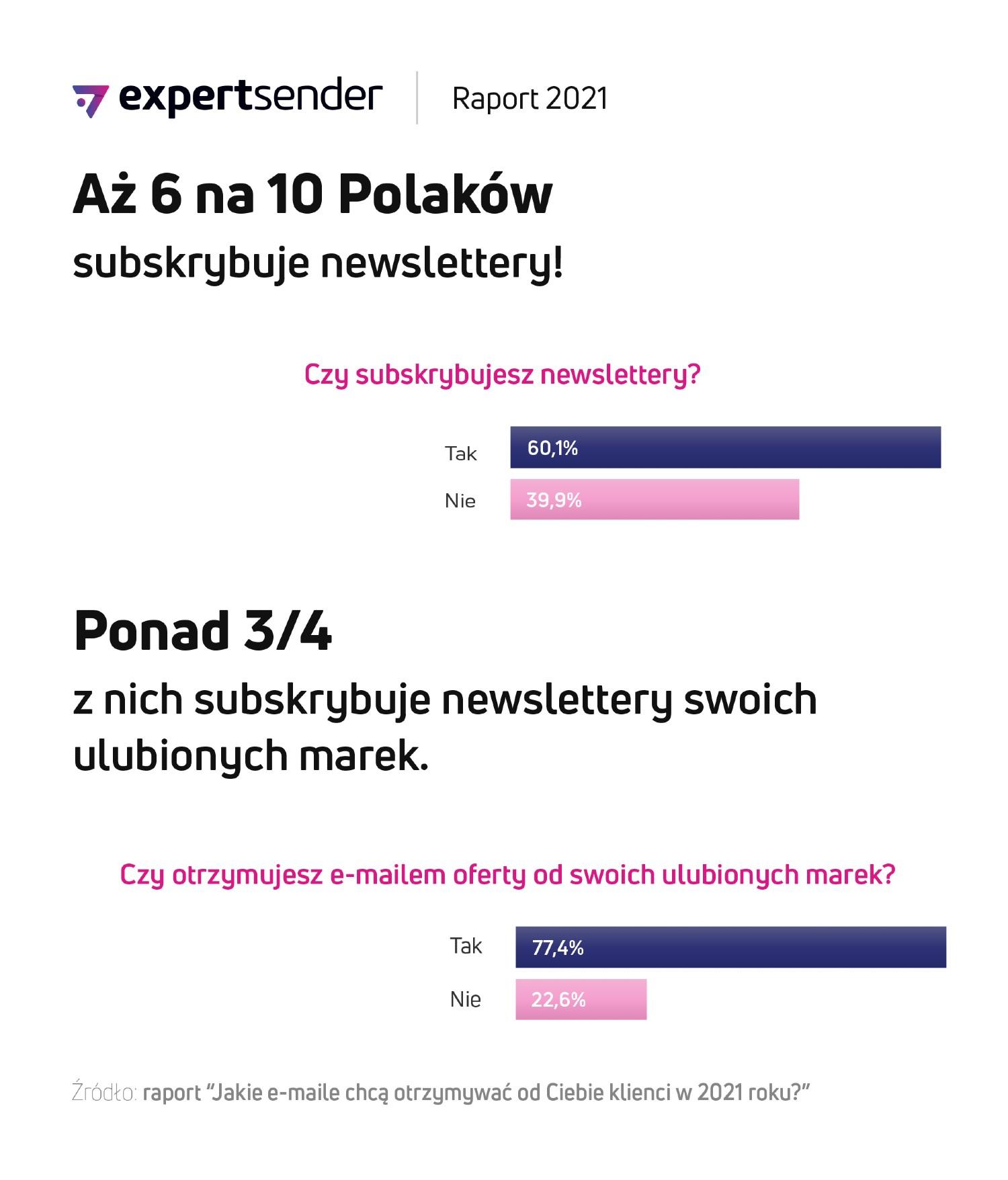 raport_e-mail_newslettery_ExpertSender