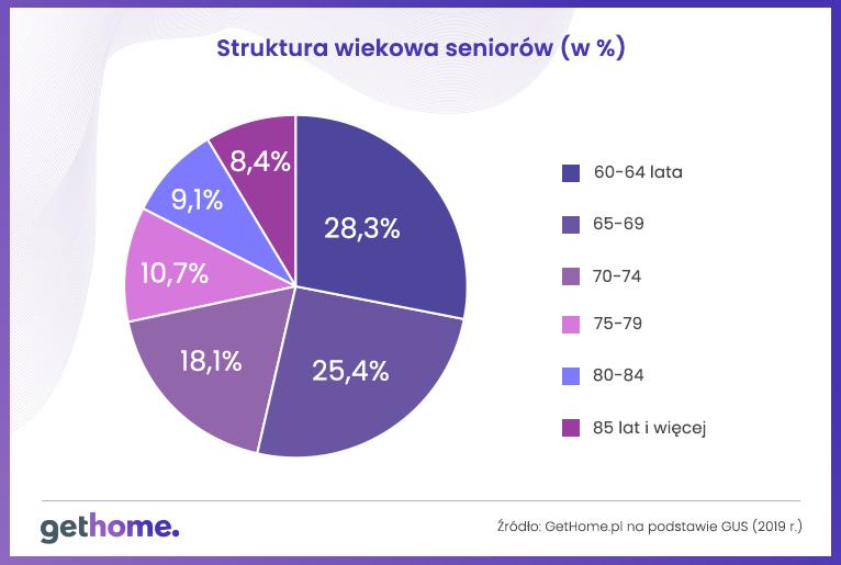 struktura-wiekowa-seniorow