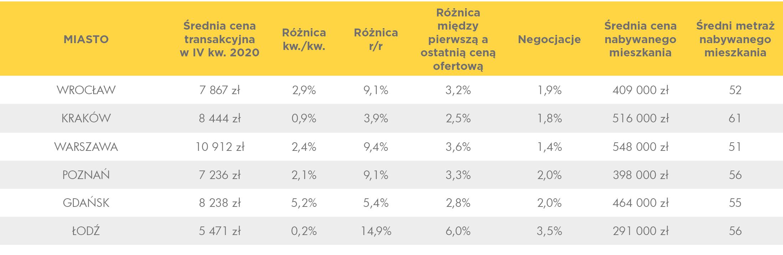 tabelka_średnie_ceny