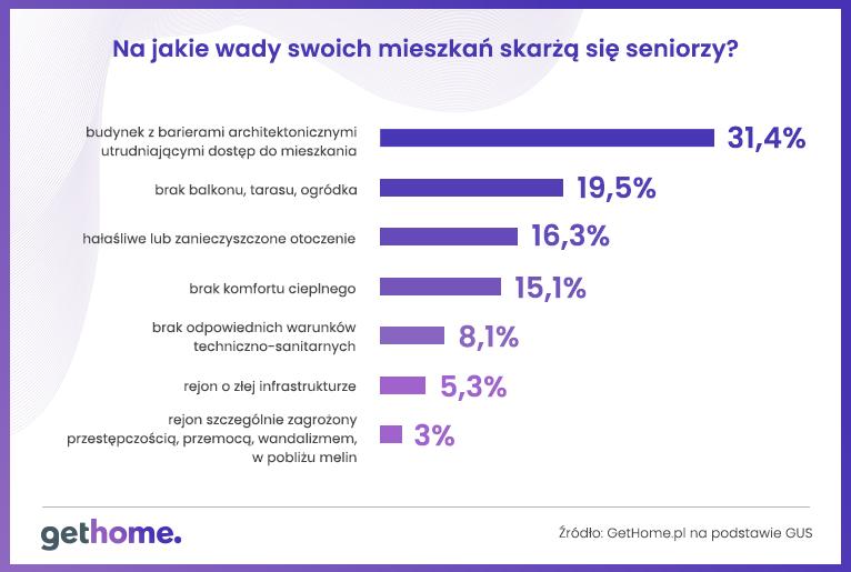 wady-mieszkan-seniorow