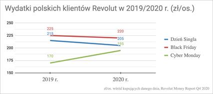 wydatków klientów Revolut w Polsce