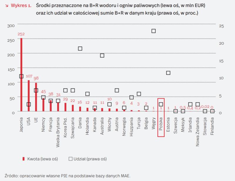 zbyt mały nakład środków na B+R blokują rozwój gospodarki wodorowej w Polsce