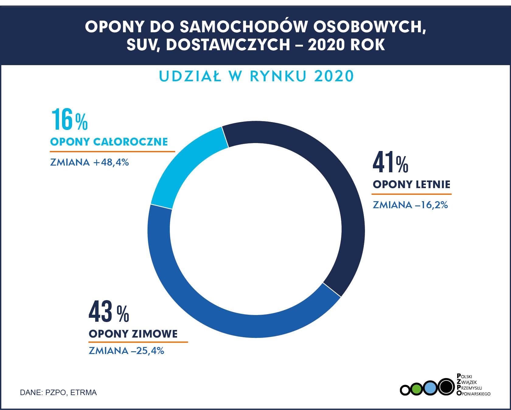 2021-02-17 Sprzedaż opon w Polsce 2020 udział w rynku1