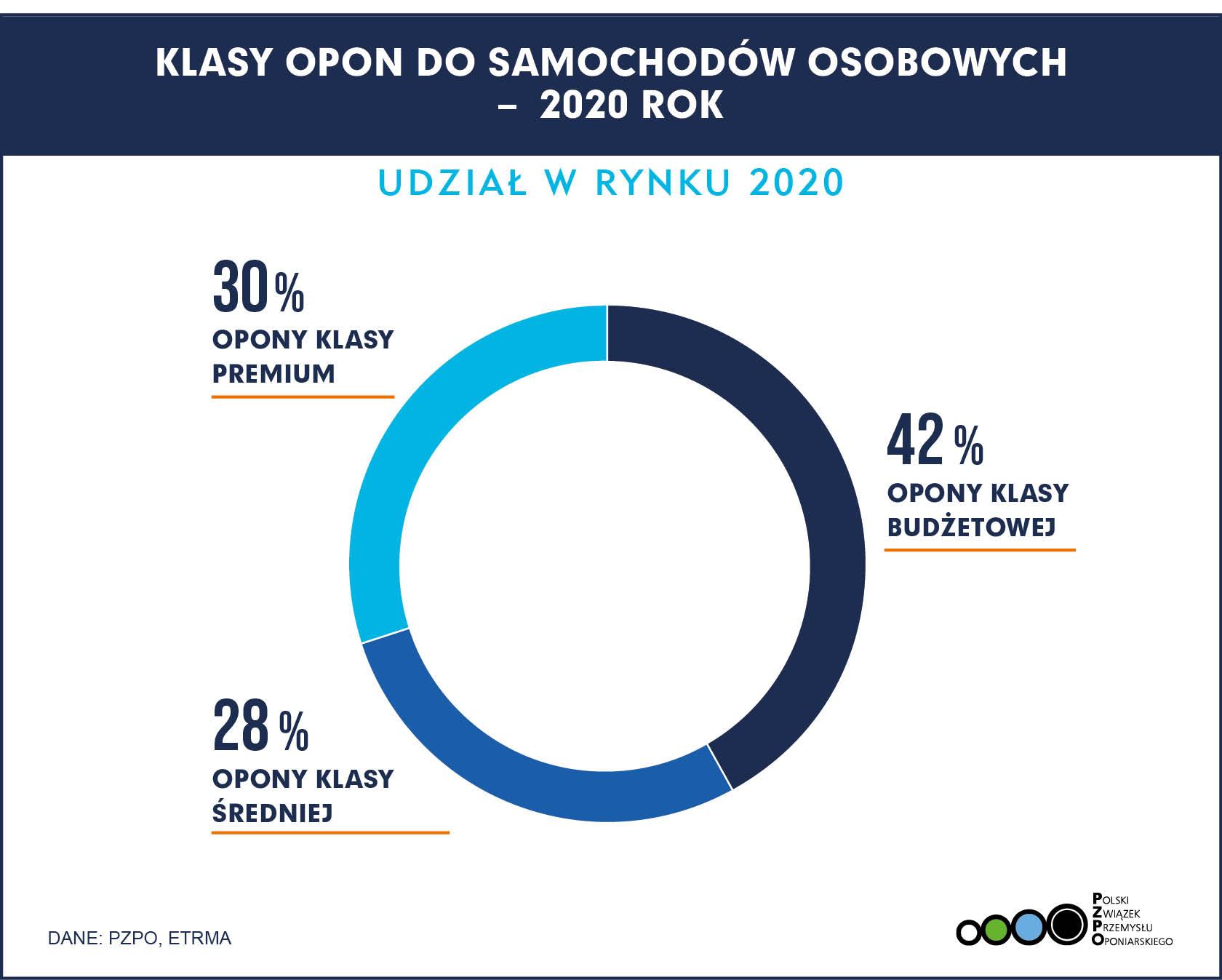 2021-02-17 Sprzedaż opon w Polsce 2020 udział w rynku2