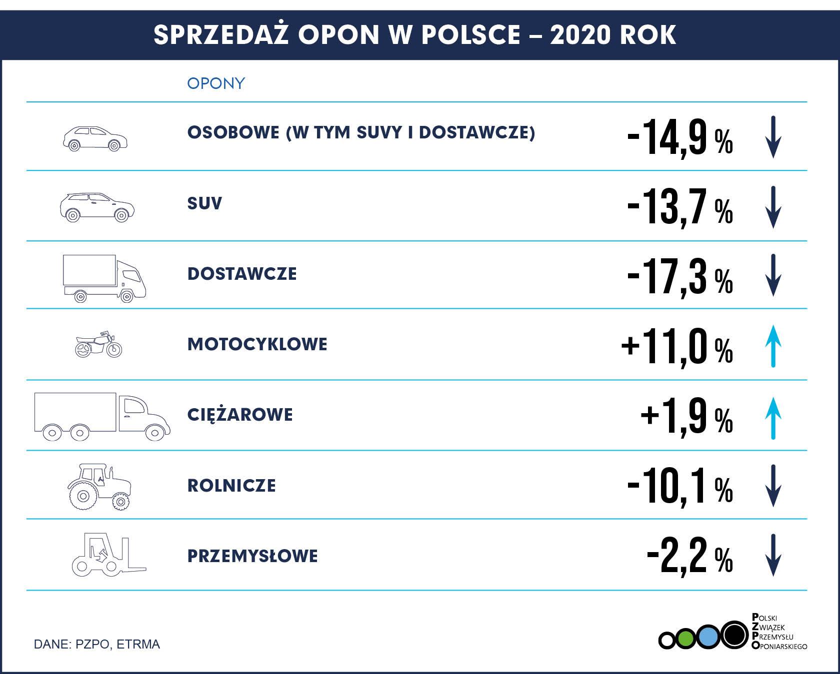 2021-02-17 Sprzedaż opon w Polsce 2020