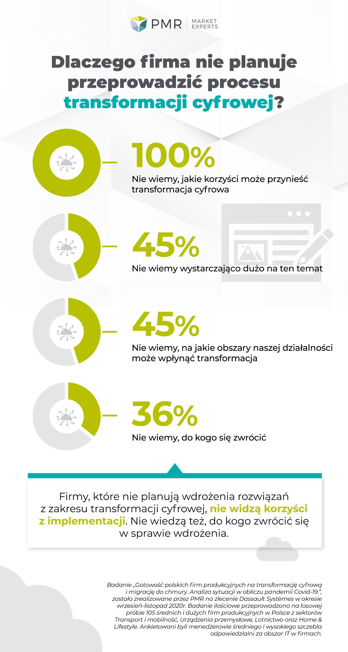Badanie – Transformacja cyfrowa – infografika2