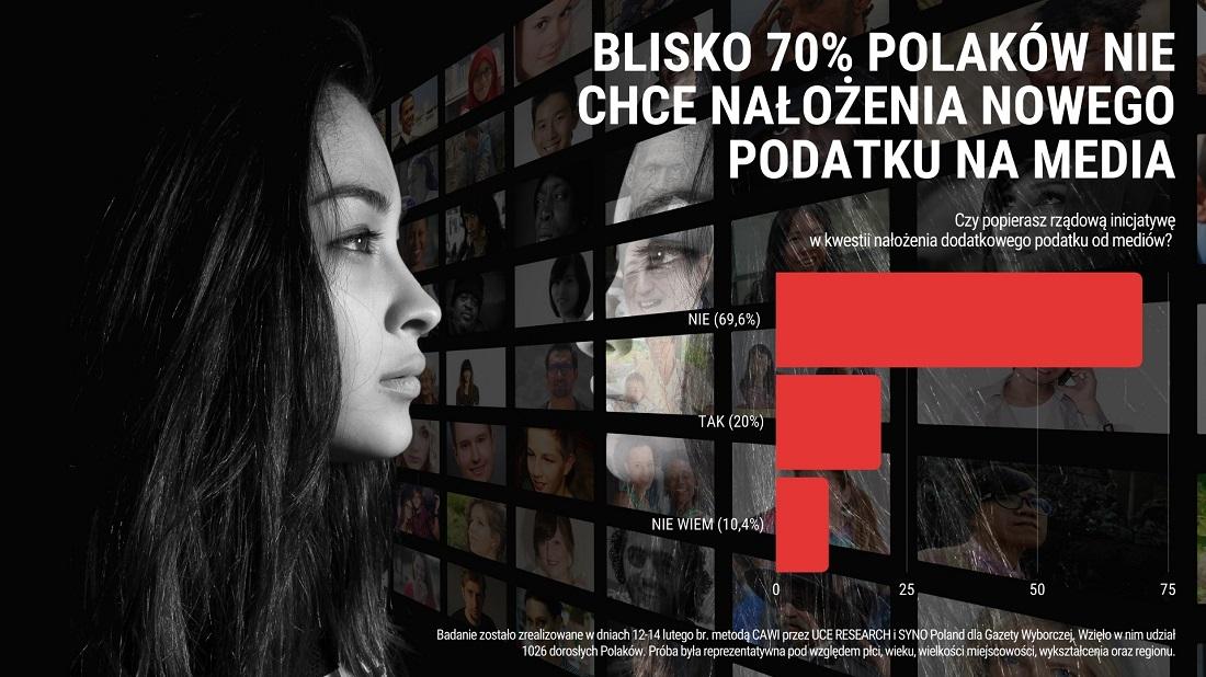 Badanie opinii Blisko 70% Polaków nie chce nałożenia nowego podatku na media
