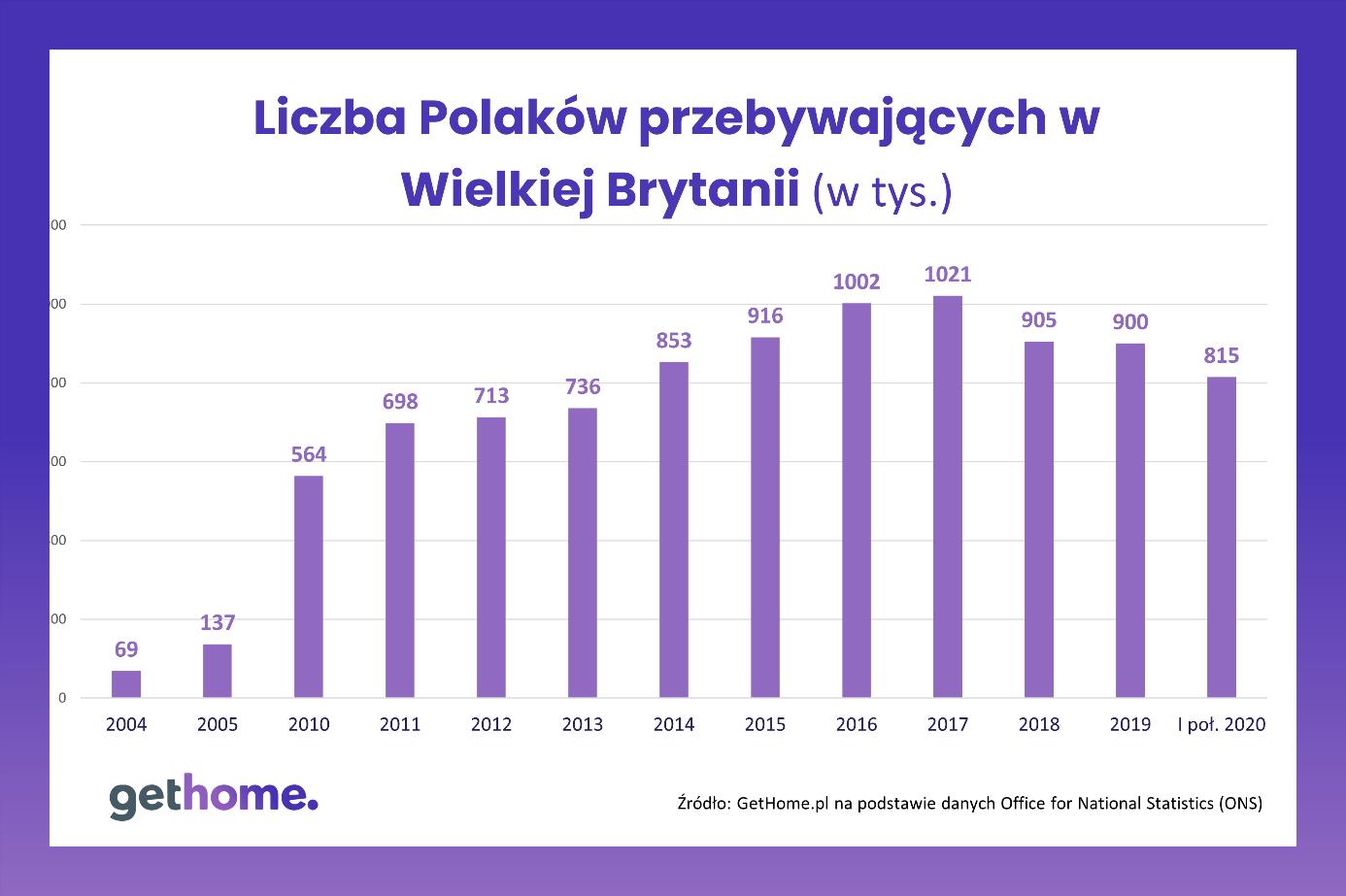 Brexit a rynek mieszkaniowy w Polsce