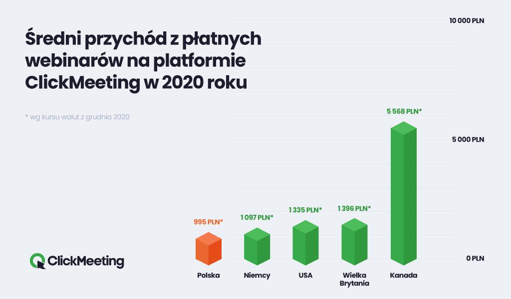CM_Sredni_przychod_z_platnego_webinaru_2020