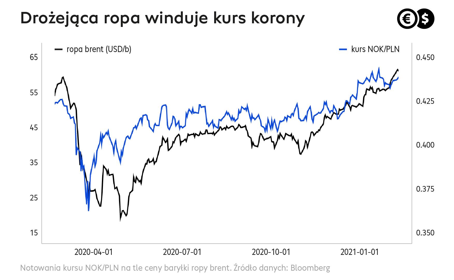 Cinkciarz.pl_drożejąca ropa winduje kurs korony