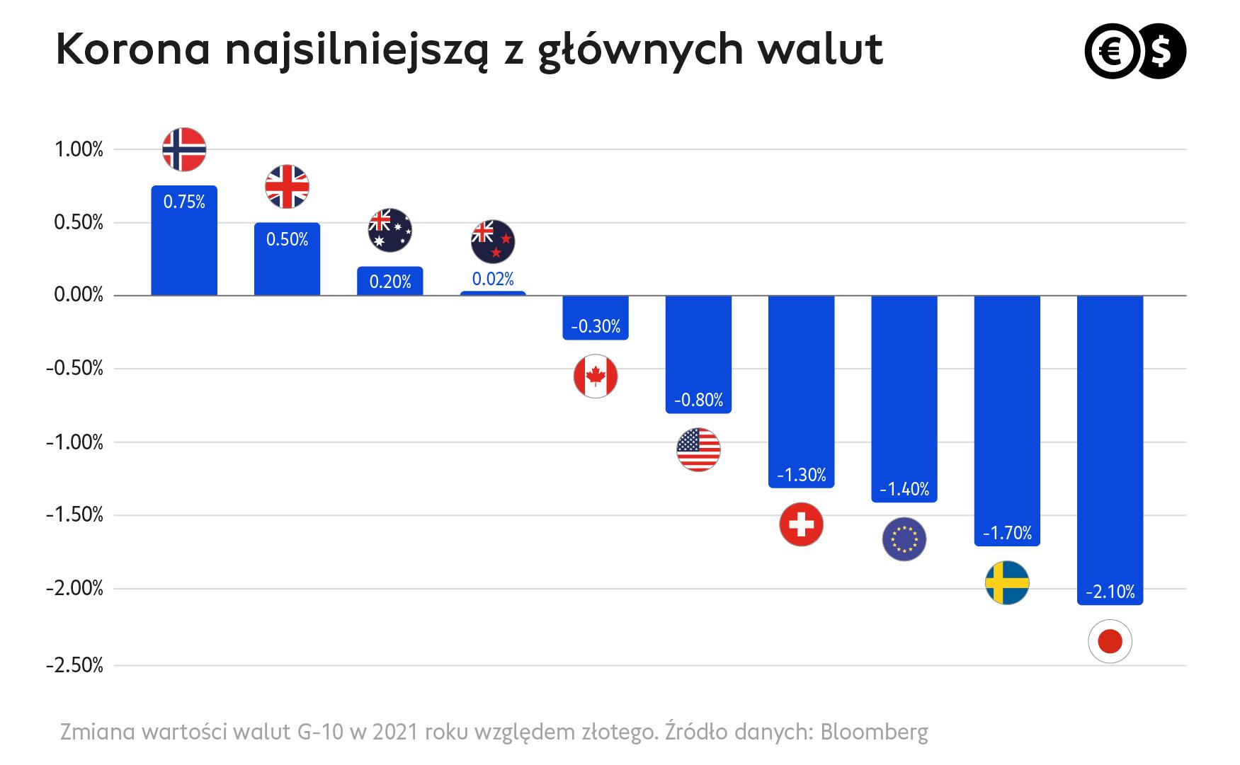 Cinkciarz.pl_korona norweska najsilniejszą walutą
