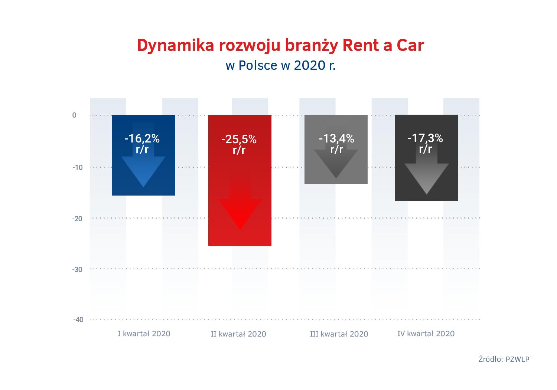Dynamika rozwoju Rent a Car w Polsce w 2020