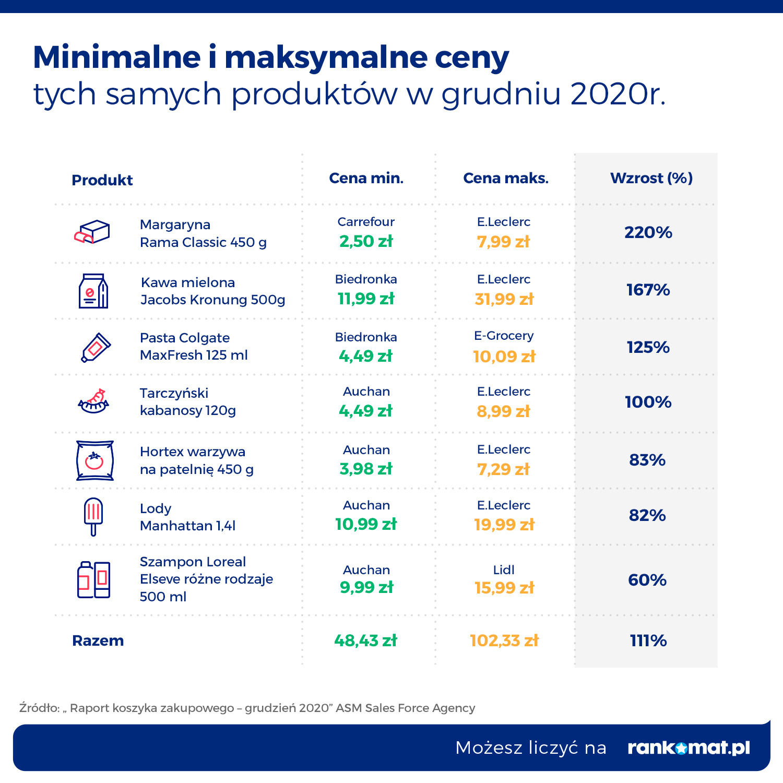 G2_RANK_KoszykZakupowy_ceny min max