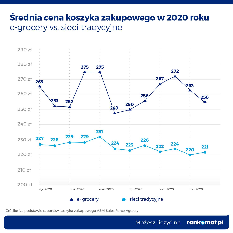 G4_RANK_KoszykZakupowy_wykres liniowy