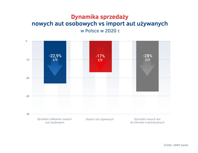 Import aut uzywanych w Polsce vs sprzedaz nowych aut 2020