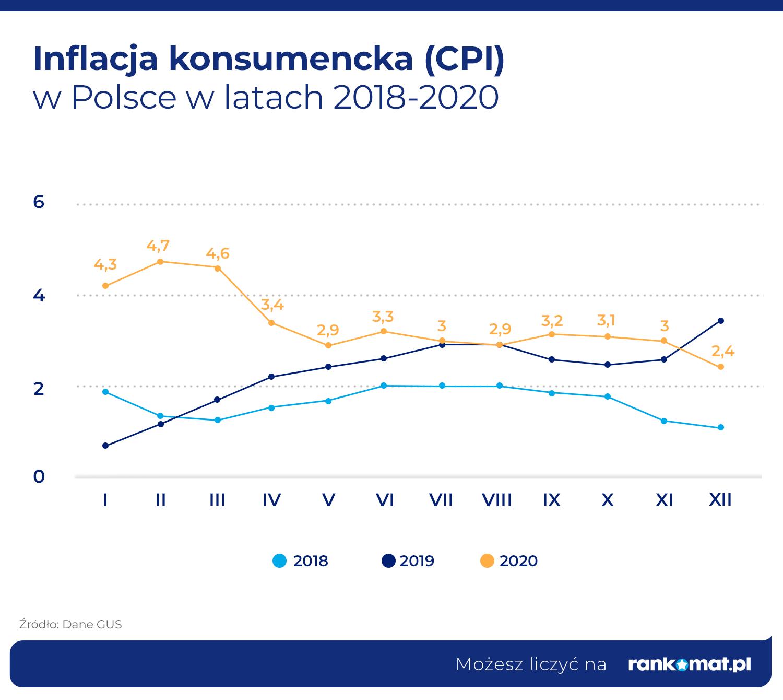 Inflacja konsumencka (CPI) w Polsce w latach 2018-2020